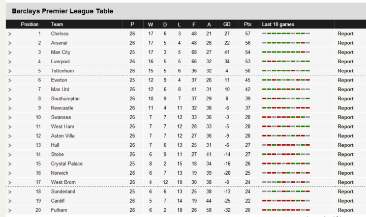 Epl table sportspeak blog epl table before tonights matches stopboris Image collections